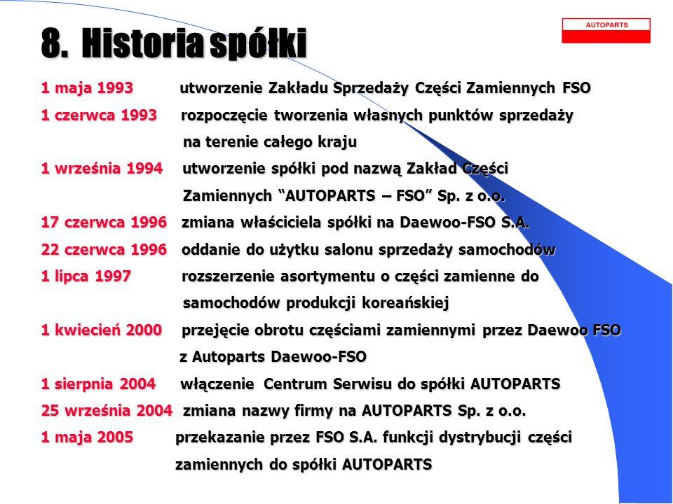 8. Historia spółki 1 maja 1993 utworzenie Zakładu Sprzedaży Części Zamiennych FSO.