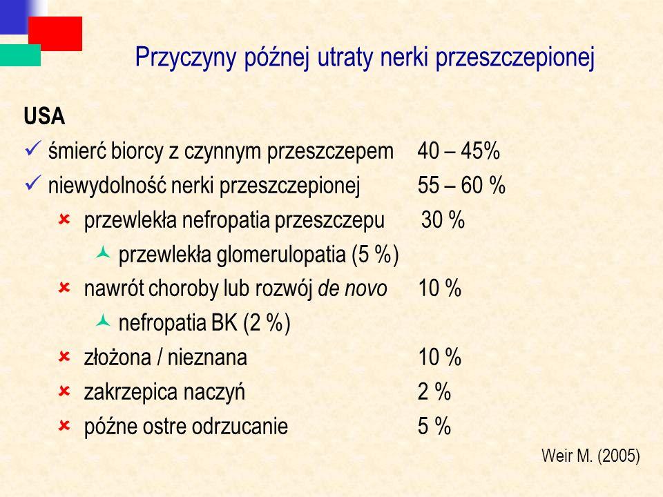Przyczyny późnej utraty nerki przeszczepionej