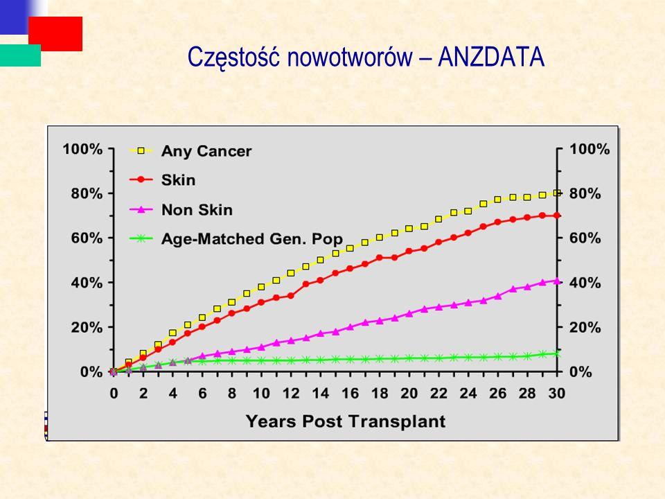 Częstość nowotworów – ANZDATA