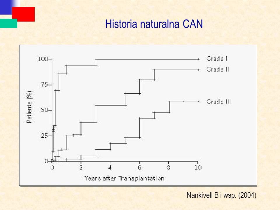 Historia naturalna CAN