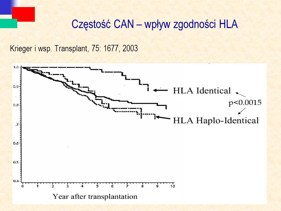 Częstość CAN – wpływ zgodności HLA