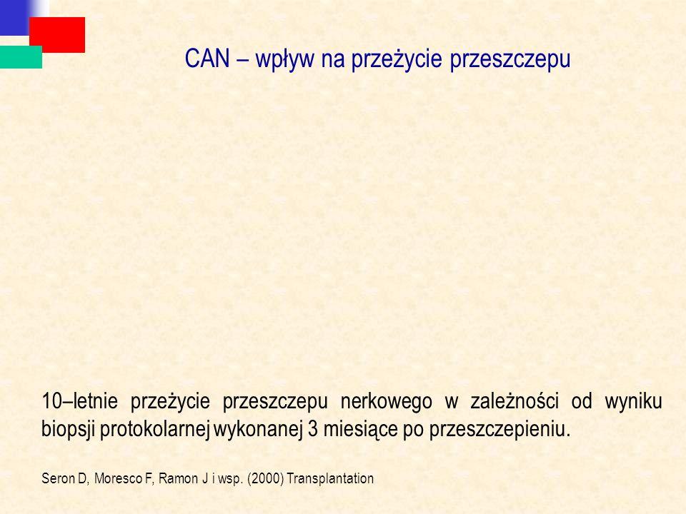 CAN – wpływ na przeżycie przeszczepu