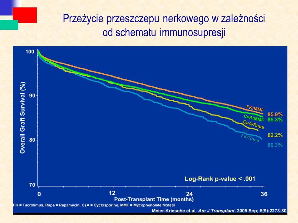 Przeżycie przeszczepu nerkowego w zależności od schematu immunosupresji