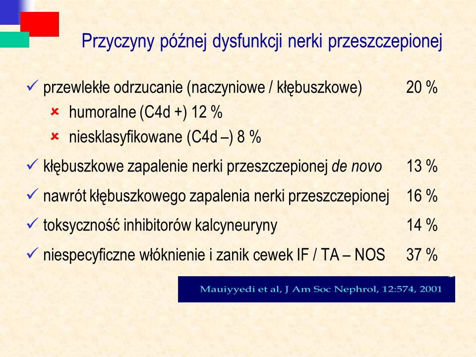 Przyczyny późnej dysfunkcji nerki przeszczepionej