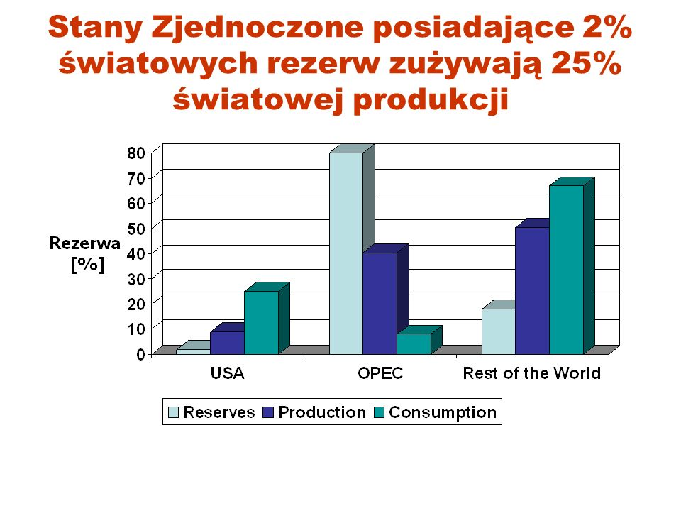 Stany Zjednoczone posiadające 2% światowych rezerw zużywają 25% światowej produkcji