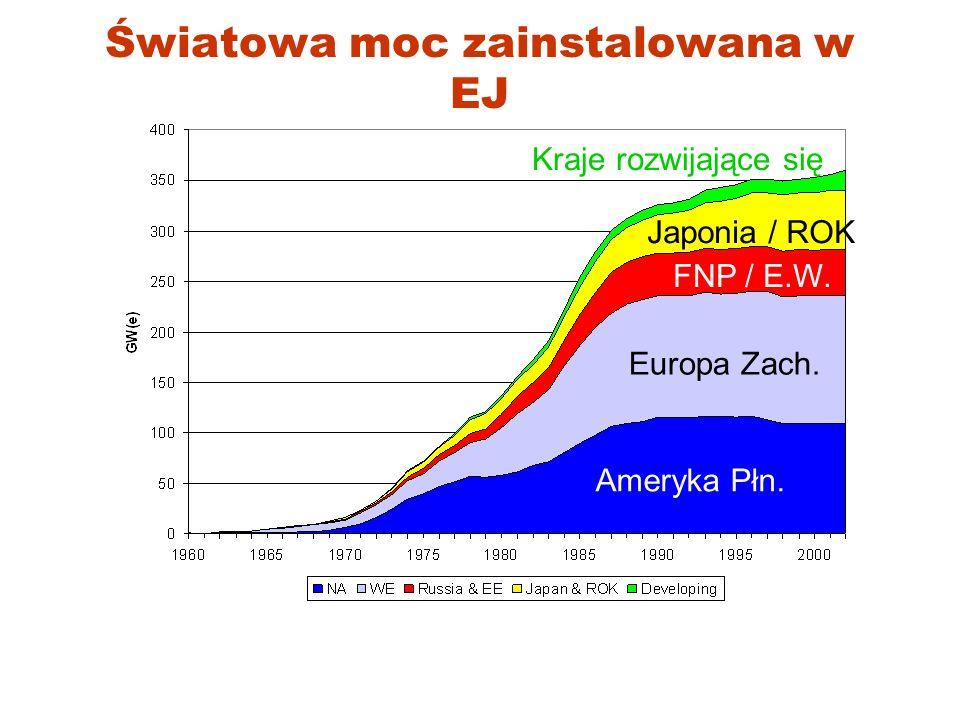 Światowa moc zainstalowana w EJ