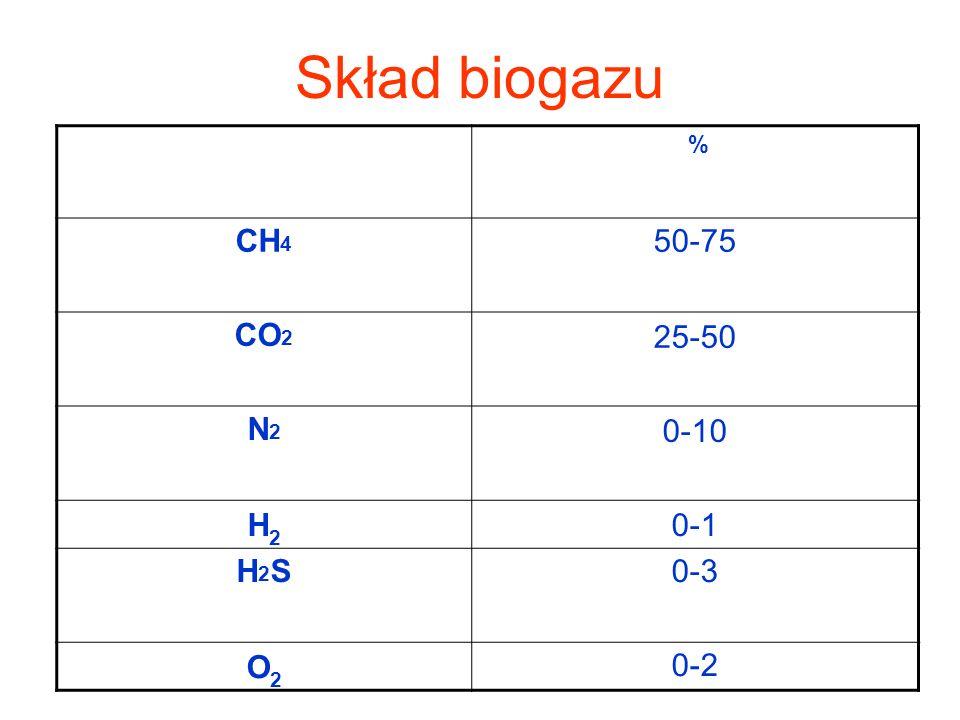 Skład biogazu % CH4 50-75 CO2 25-50 N2 0-10 H2 0-1 H2S 0-3 O2 0-2