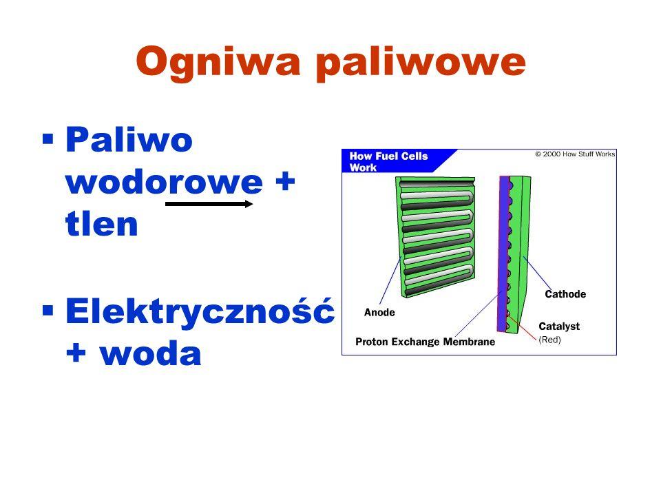 Ogniwa paliwowe Paliwo wodorowe + tlen Elektryczność + woda