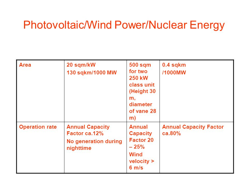 Photovoltaic/Wind Power/Nuclear Energy