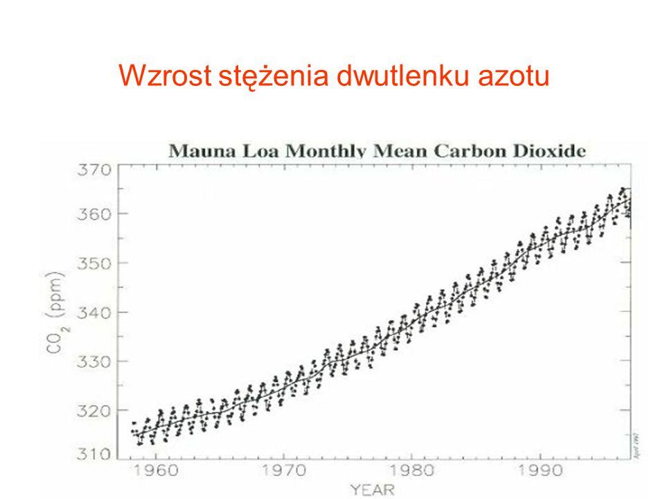 Wzrost stężenia dwutlenku azotu