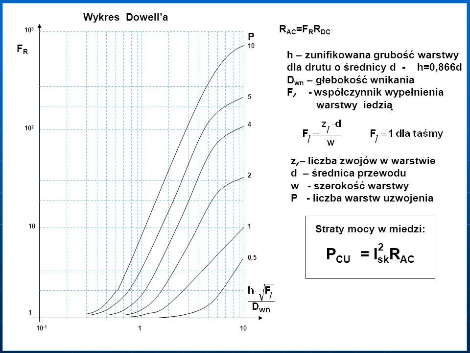 PCU = IskRAC Wykres Dowell'a RAC=FRRDC P FR