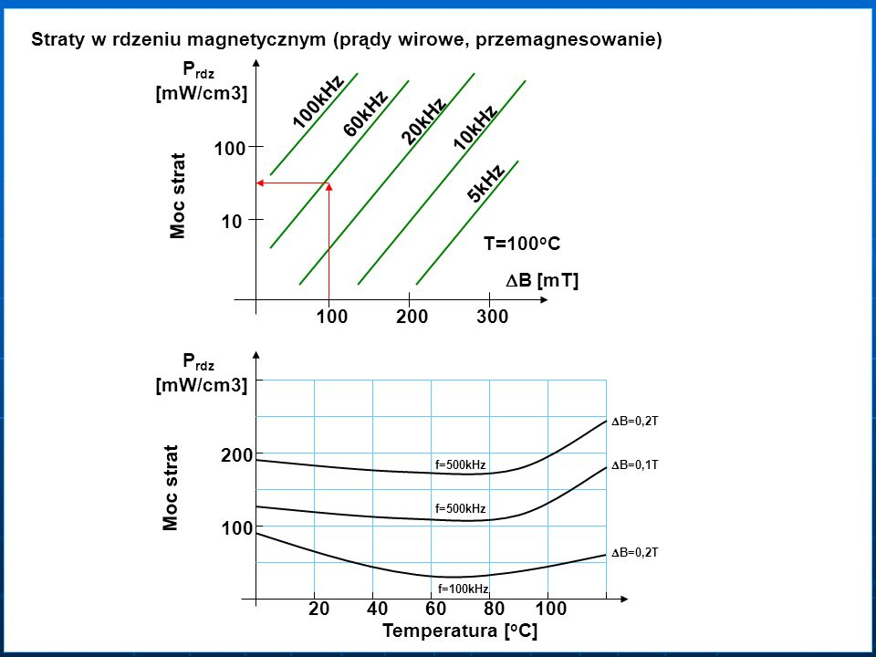 Straty w rdzeniu magnetycznym (prądy wirowe, przemagnesowanie)
