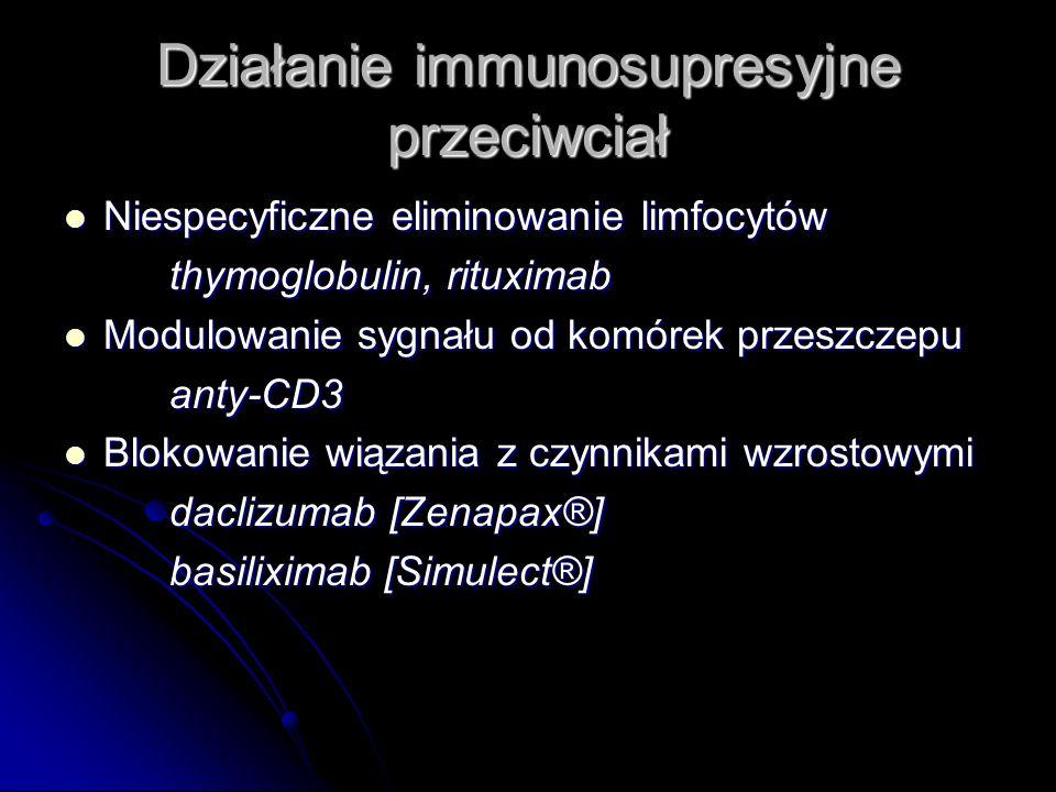 Działanie immunosupresyjne przeciwciał