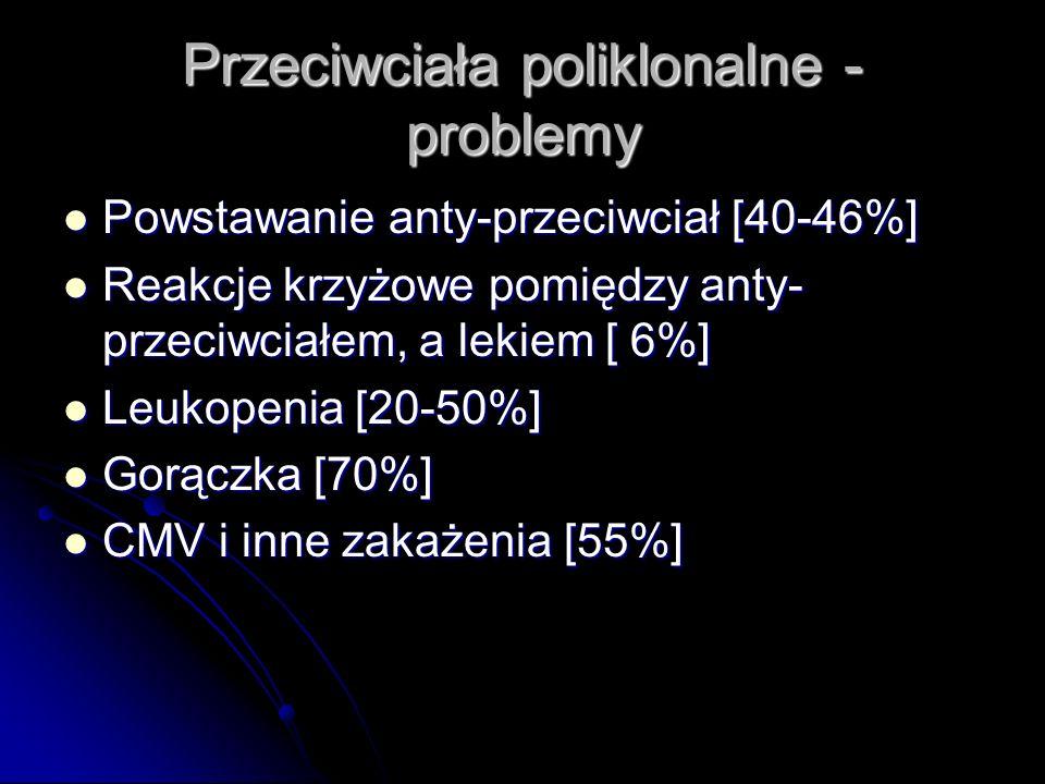 Przeciwciała poliklonalne - problemy