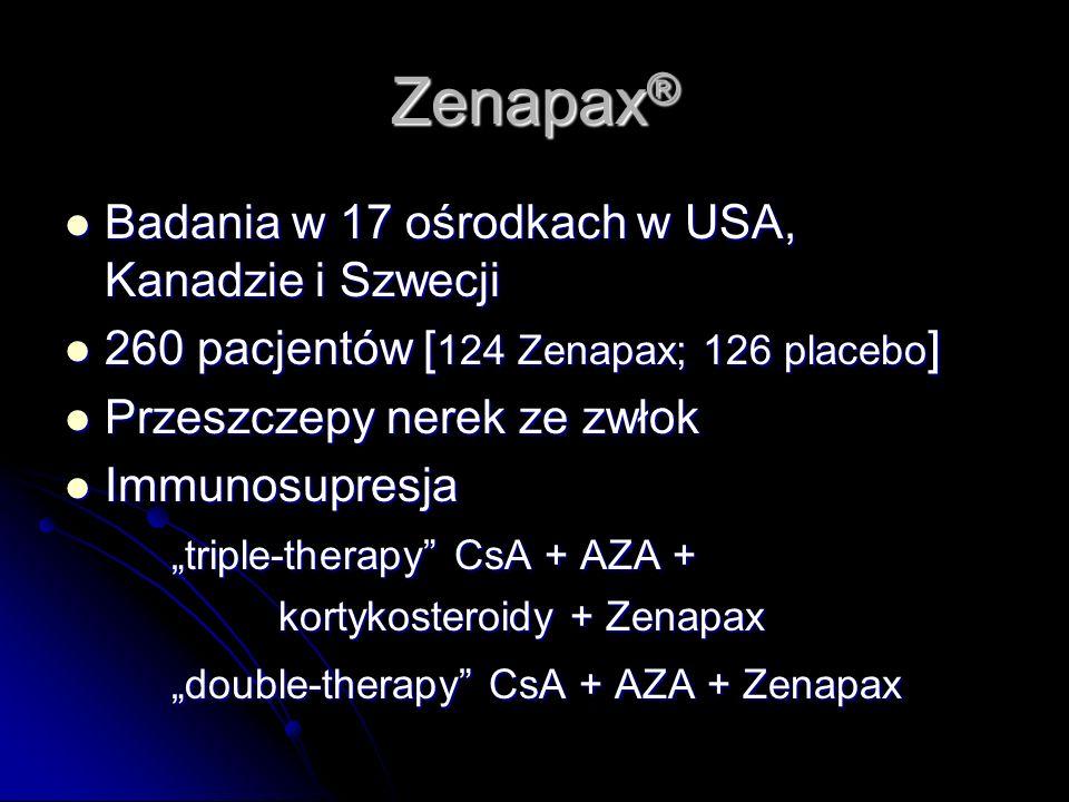 Zenapax® Badania w 17 ośrodkach w USA, Kanadzie i Szwecji