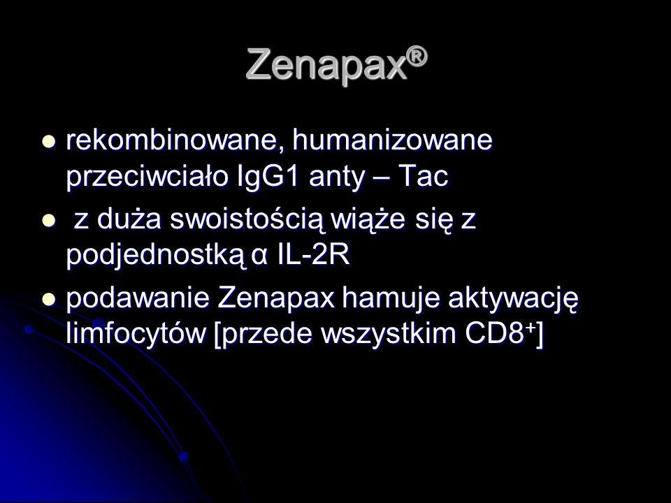 Zenapax® rekombinowane, humanizowane przeciwciało IgG1 anty – Tac