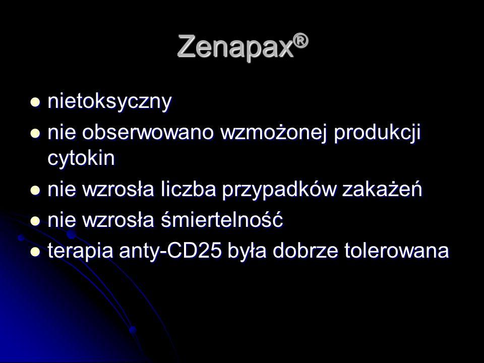Zenapax® nietoksyczny nie obserwowano wzmożonej produkcji cytokin