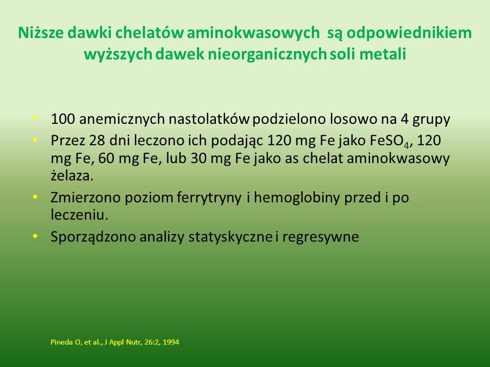 Niższe dawki chelatów aminokwasowych są odpowiednikiem wyższych dawek nieorganicznych soli metali