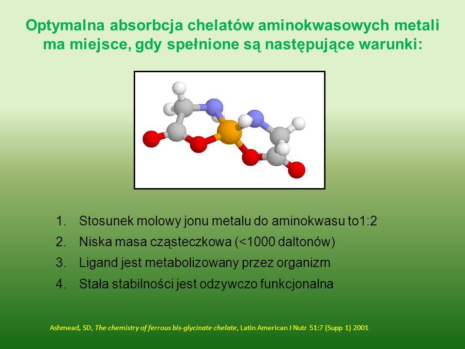 Optymalna absorbcja chelatów aminokwasowych metali ma miejsce, gdy spełnione są następujące warunki: