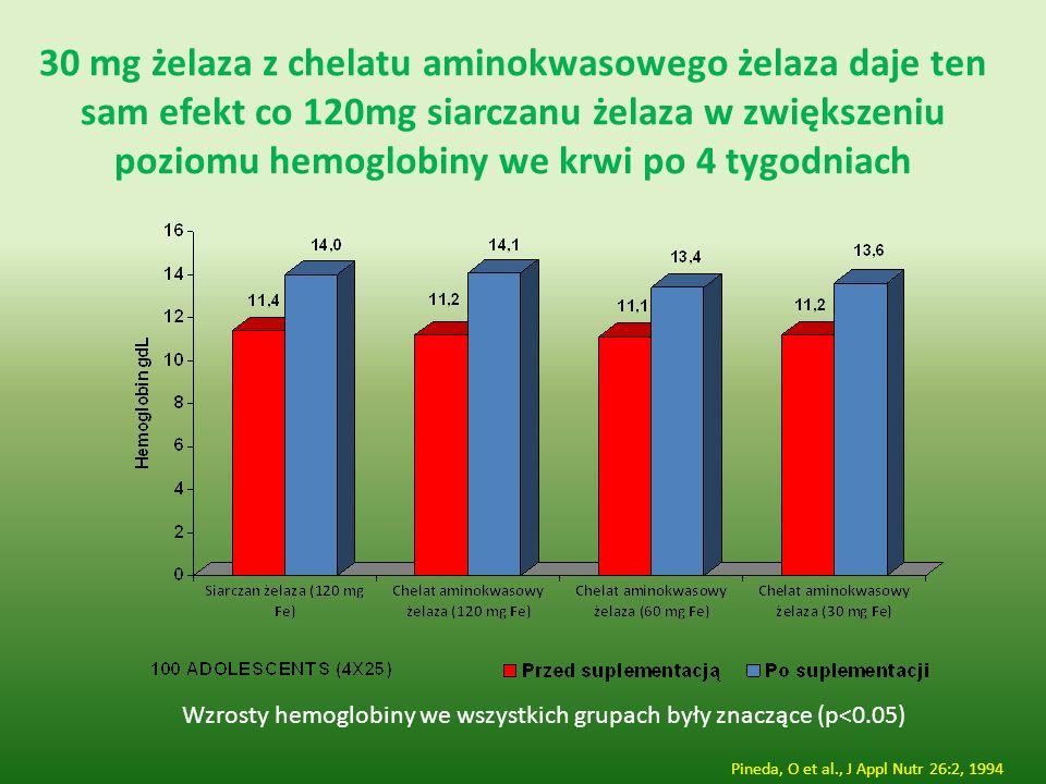 30 mg żelaza z chelatu aminokwasowego żelaza daje ten sam efekt co 120mg siarczanu żelaza w zwiększeniu poziomu hemoglobiny we krwi po 4 tygodniach