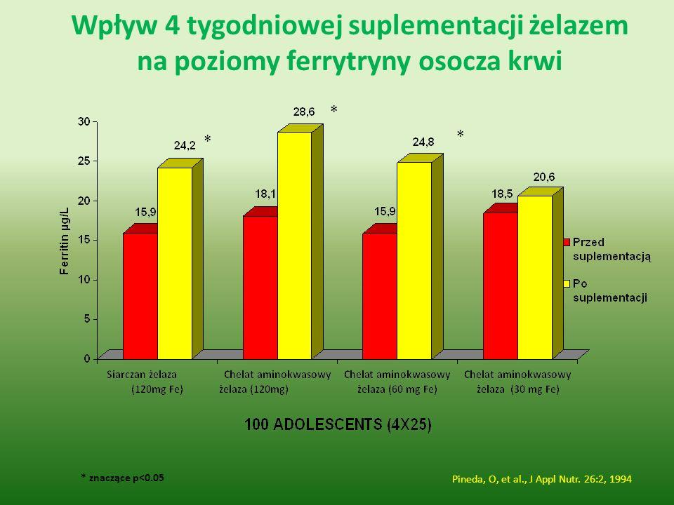 Wpływ 4 tygodniowej suplementacji żelazem na poziomy ferrytryny osocza krwi
