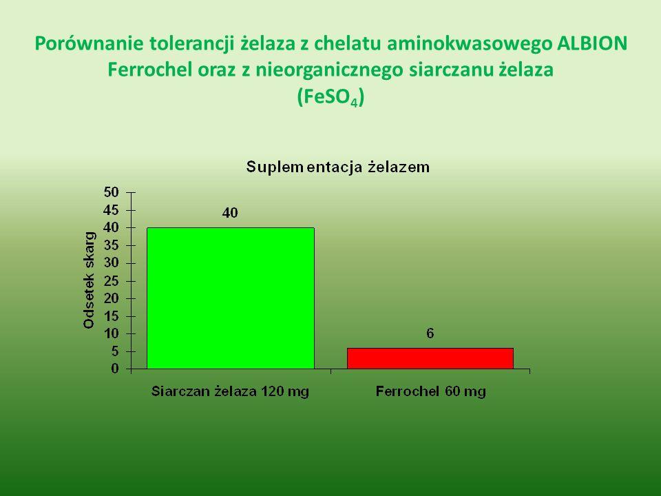 Porównanie tolerancji żelaza z chelatu aminokwasowego ALBION Ferrochel oraz z nieorganicznego siarczanu żelaza (FeSO4)