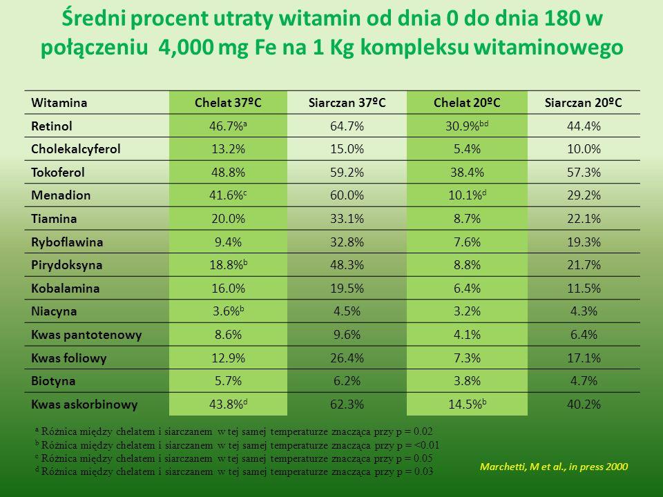 Średni procent utraty witamin od dnia 0 do dnia 180 w połączeniu 4,000 mg Fe na 1 Kg kompleksu witaminowego