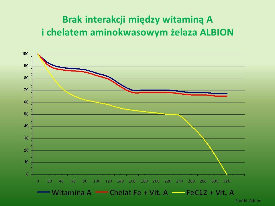 Brak interakcji między witaminą A i chelatem aminokwasowym żelaza ALBION