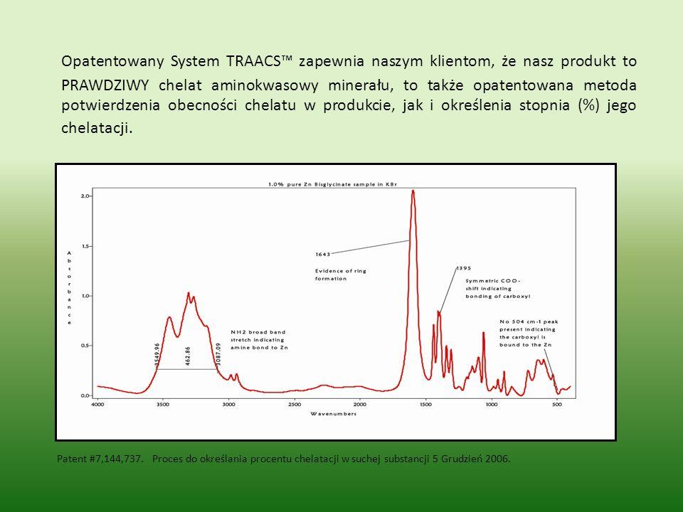 Opatentowany System TRAACS™ zapewnia naszym klientom, że nasz produkt to PRAWDZIWY chelat aminokwasowy minerału, to także opatentowana metoda potwierdzenia obecności chelatu w produkcie, jak i określenia stopnia (%) jego chelatacji.