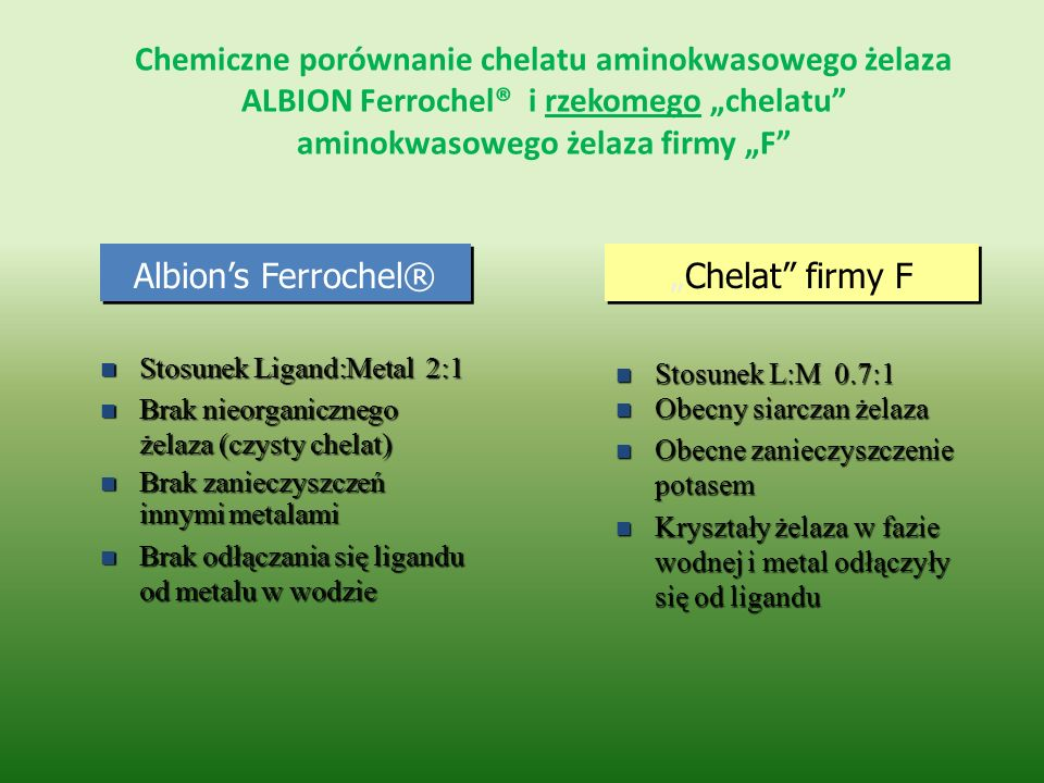 """Chemiczne porównanie chelatu aminokwasowego żelaza ALBION Ferrochel® i rzekomego """"chelatu aminokwasowego żelaza firmy """"F"""