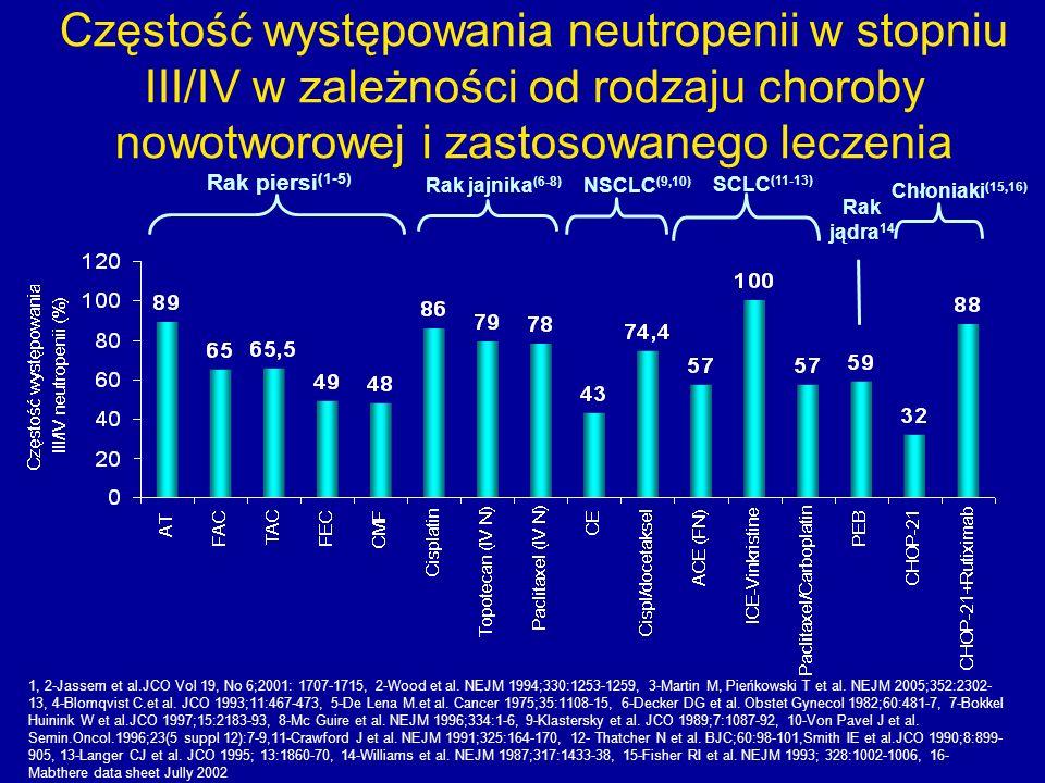 Częstość występowania neutropenii w stopniu III/IV w zależności od rodzaju choroby nowotworowej i zastosowanego leczenia