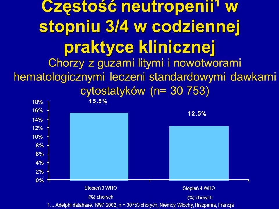 Częstość neutropenii1 w stopniu 3/4 w codziennej praktyce klinicznej