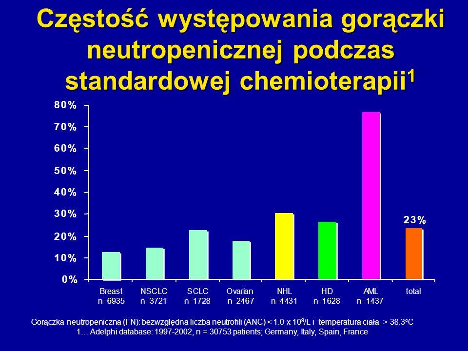 Częstość występowania gorączki neutropenicznej podczas standardowej chemioterapii1
