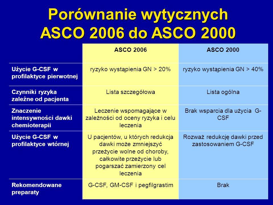 Porównanie wytycznych ASCO 2006 do ASCO 2000
