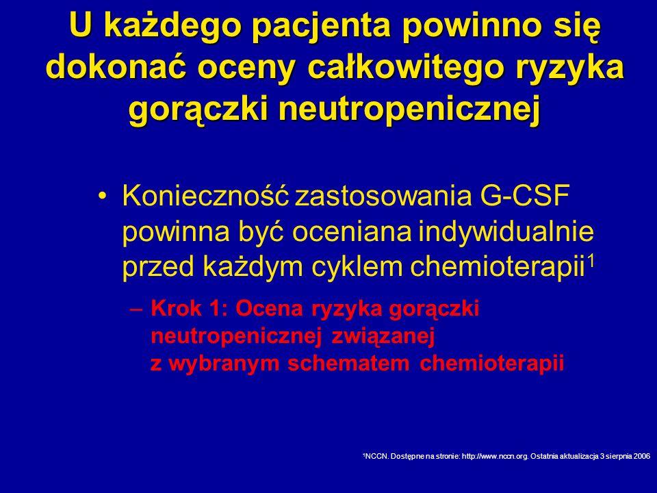 U każdego pacjenta powinno się dokonać oceny całkowitego ryzyka gorączki neutropenicznej
