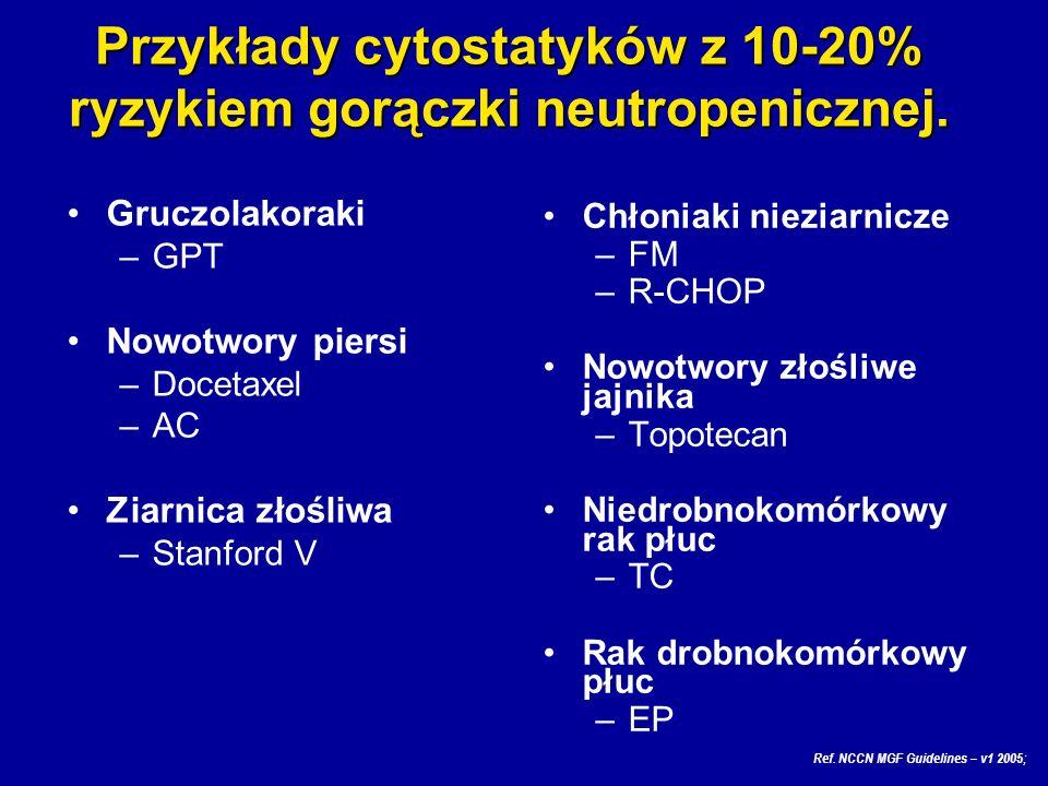 Przykłady cytostatyków z 10-20% ryzykiem gorączki neutropenicznej.