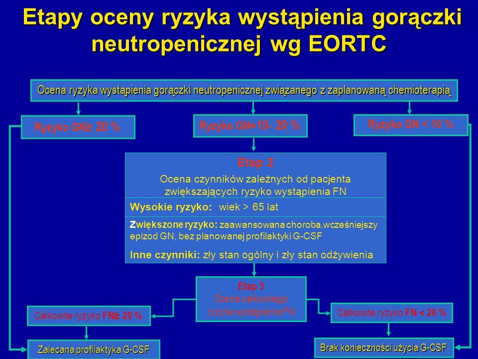 Etapy oceny ryzyka wystąpienia gorączki neutropenicznej wg EORTC