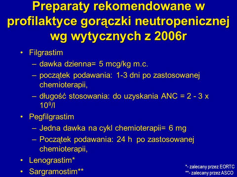Preparaty rekomendowane w profilaktyce gorączki neutropenicznej wg wytycznych z 2006r