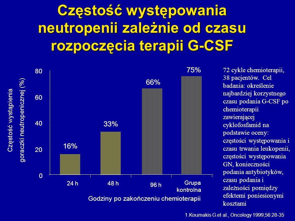 Częstość występowania neutropenii zależnie od czasu rozpoczęcia terapii G-CSF
