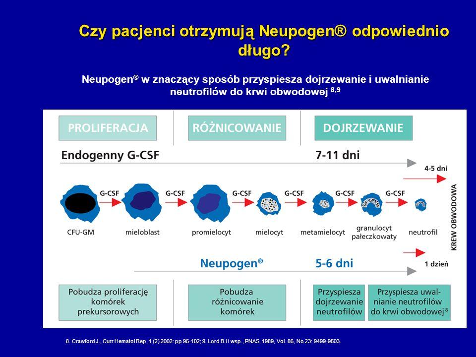 Czy pacjenci otrzymują Neupogen® odpowiednio długo