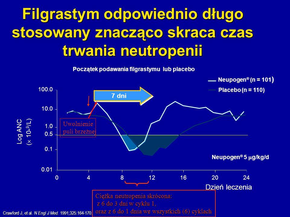 Filgrastym odpowiednio długo stosowany znacząco skraca czas trwania neutropenii