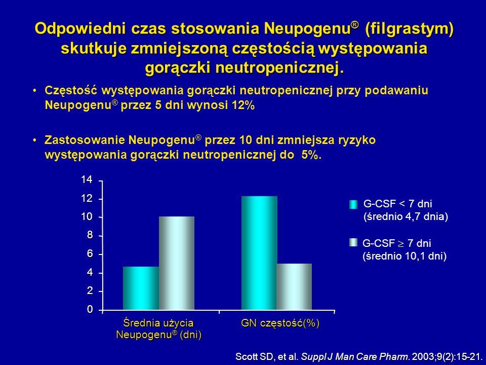 Średnia użycia Neupogenu® (dni)
