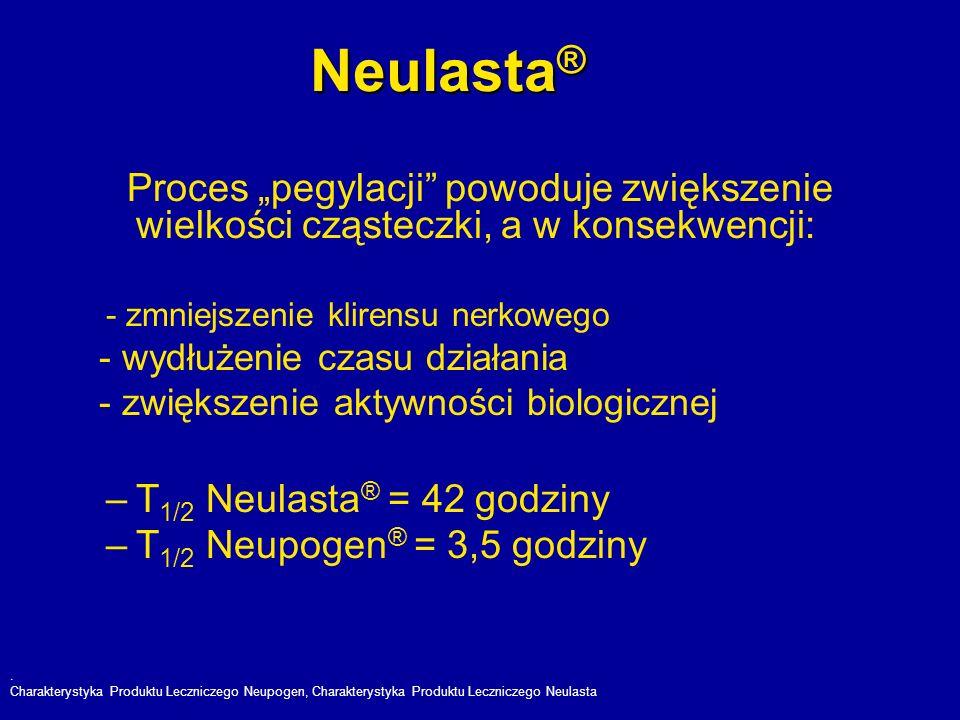 """Neulasta® Proces """"pegylacji powoduje zwiększenie wielkości cząsteczki, a w konsekwencji: - zmniejszenie klirensu nerkowego."""