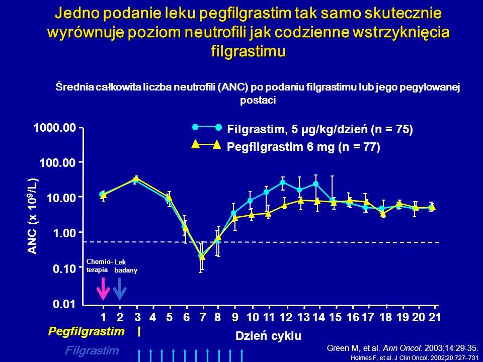 Jedno podanie leku pegfilgrastim tak samo skutecznie wyrównuje poziom neutrofili jak codzienne wstrzyknięcia filgrastimu