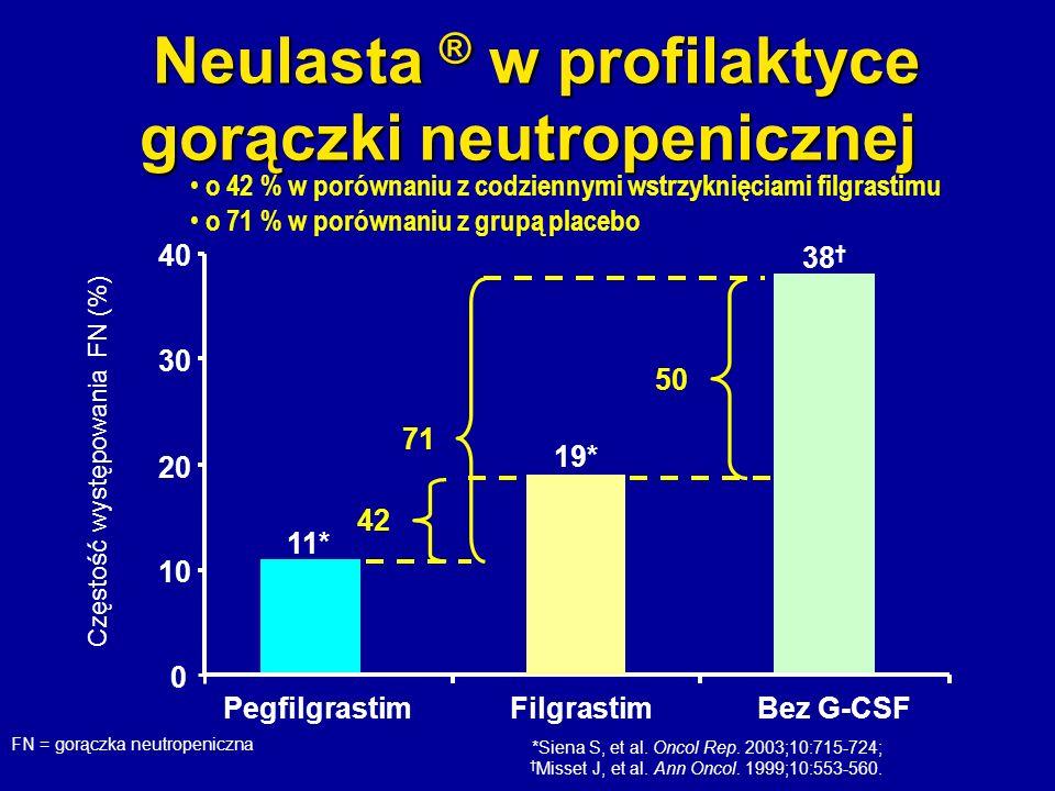 Neulasta ® w profilaktyce gorączki neutropenicznej