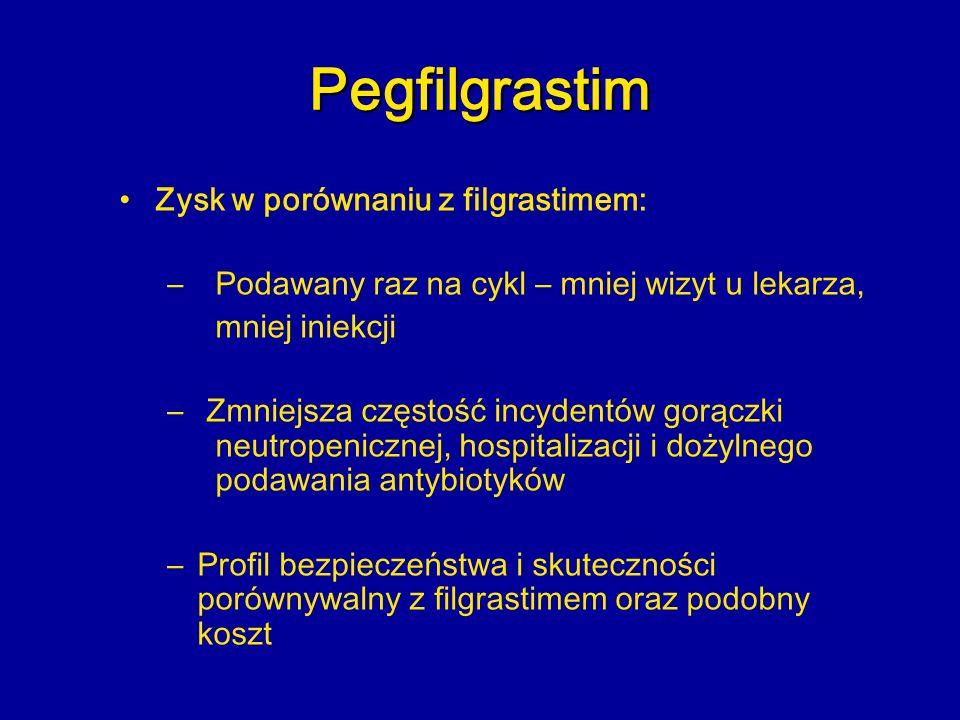 Pegfilgrastim Zysk w porównaniu z filgrastimem: