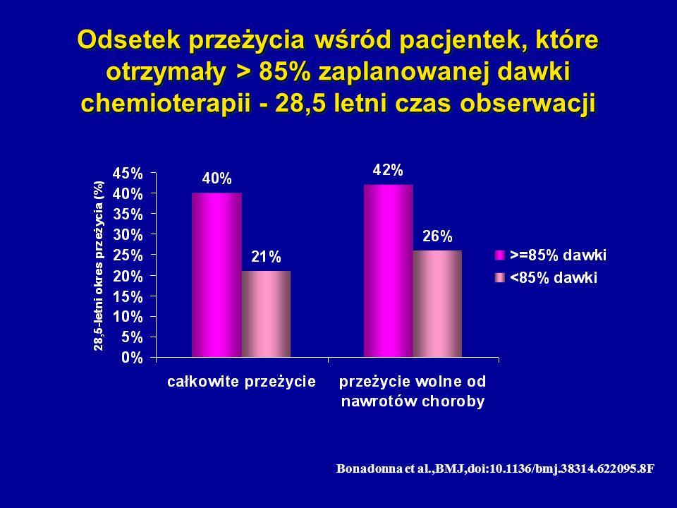 Odsetek przeżycia wśród pacjentek, które otrzymały > 85% zaplanowanej dawki chemioterapii - 28,5 letni czas obserwacji