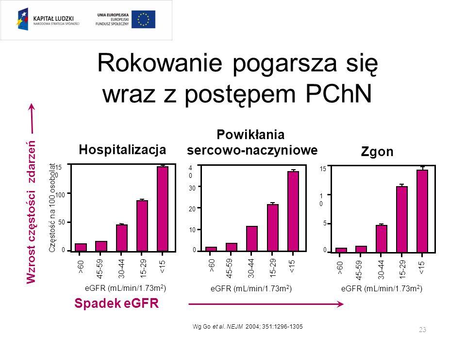 Rokowanie pogarsza się wraz z postępem PChN