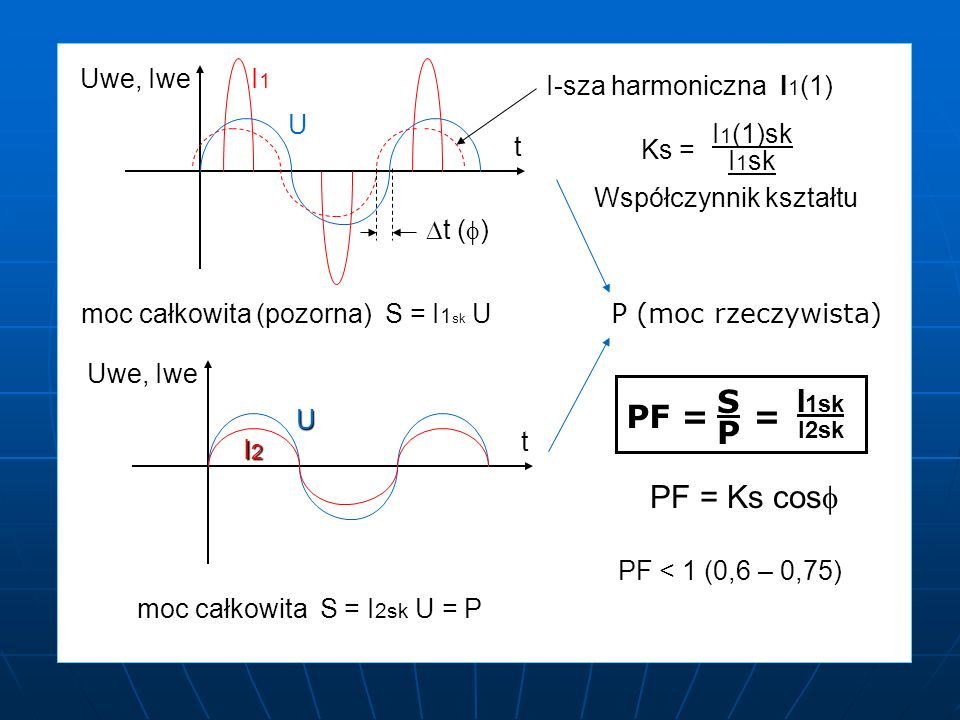 moc całkowita S = I2sk U = P