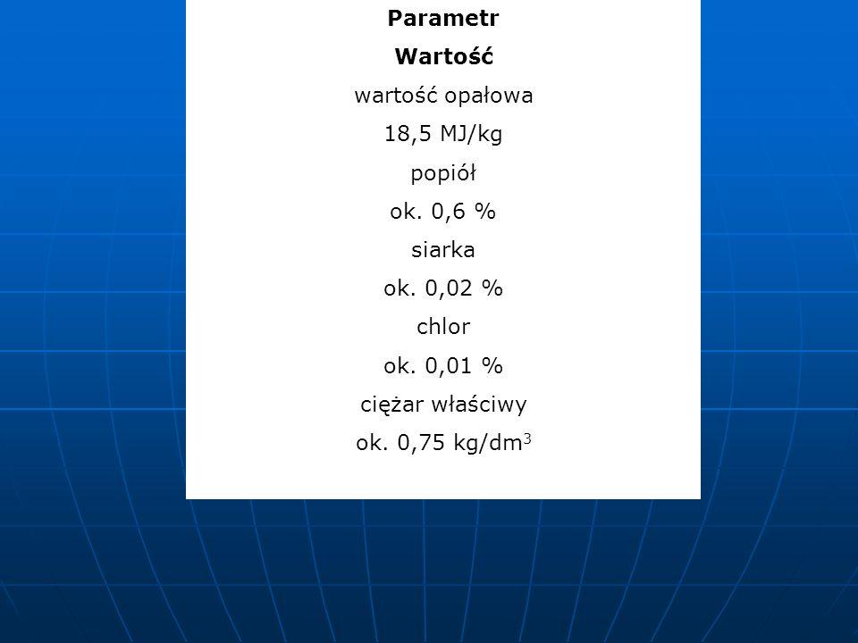 Parametr Wartość. wartość opałowa. 18,5 MJ/kg. popiół. ok. 0,6 % siarka. ok. 0,02 % chlor. ok. 0,01 %